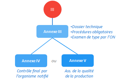 classe III - annexe III et IV ou V