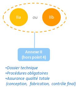 classe IIa IIb - annexe II