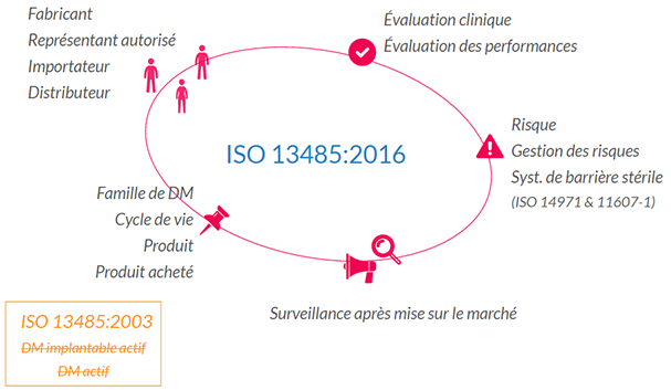 ISO-13485-2016-nouvelles-definitions