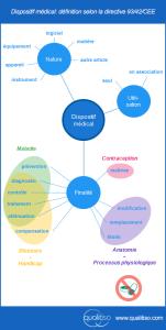 definition dispositif medical