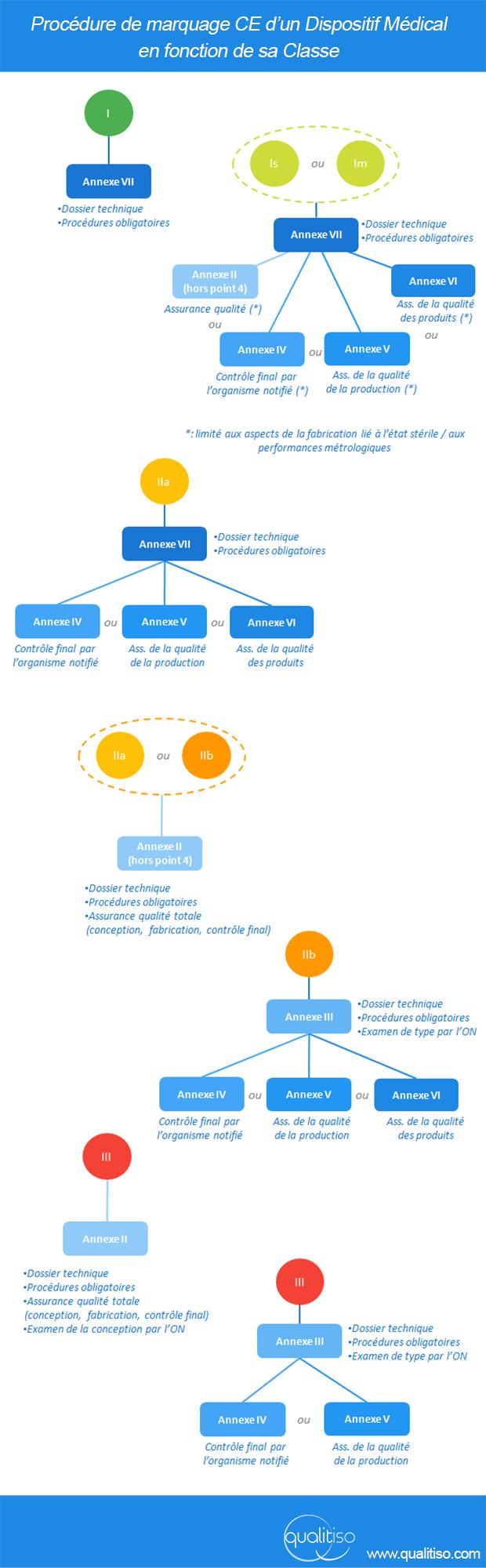 Procédures d'évaluation de la conformité - directive 93/42/CEE