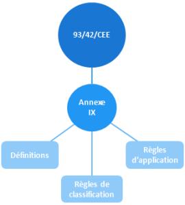 annexe IX de la 93-42-CEE