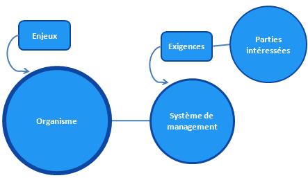 HLS - contexte organisme