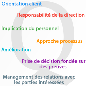 principes management qualité