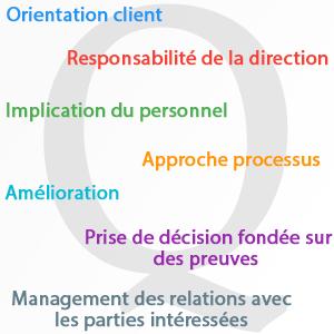 principes management qualité
