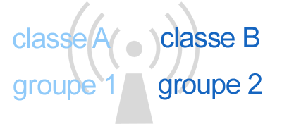 classe et groupe selon CISPR 11