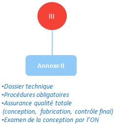 classe III - annexe II