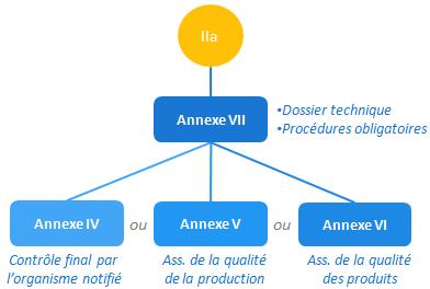 classe IIa - annexe VII et IV ou V ou VI