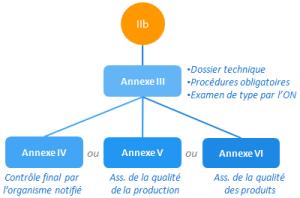 classe IIb - annexe VII et IV ou V ou VI