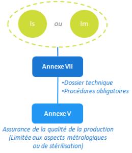 classe Im Is - annexe VII
