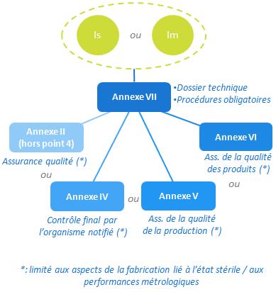 classe Im Is - annexe VII - II IV V VI