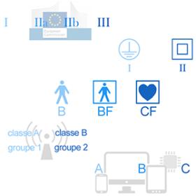 classes types groupes dispositifs medicaux