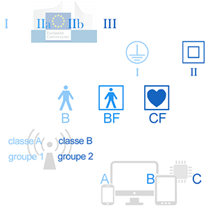 classes types groupes dispositifs medicaux