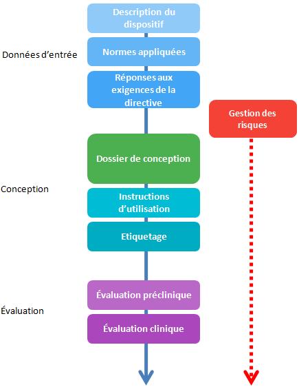 declaration CE - documentation technique