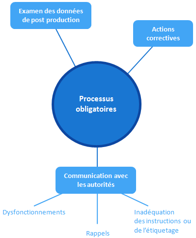 declaration CE - procédures obligatoires