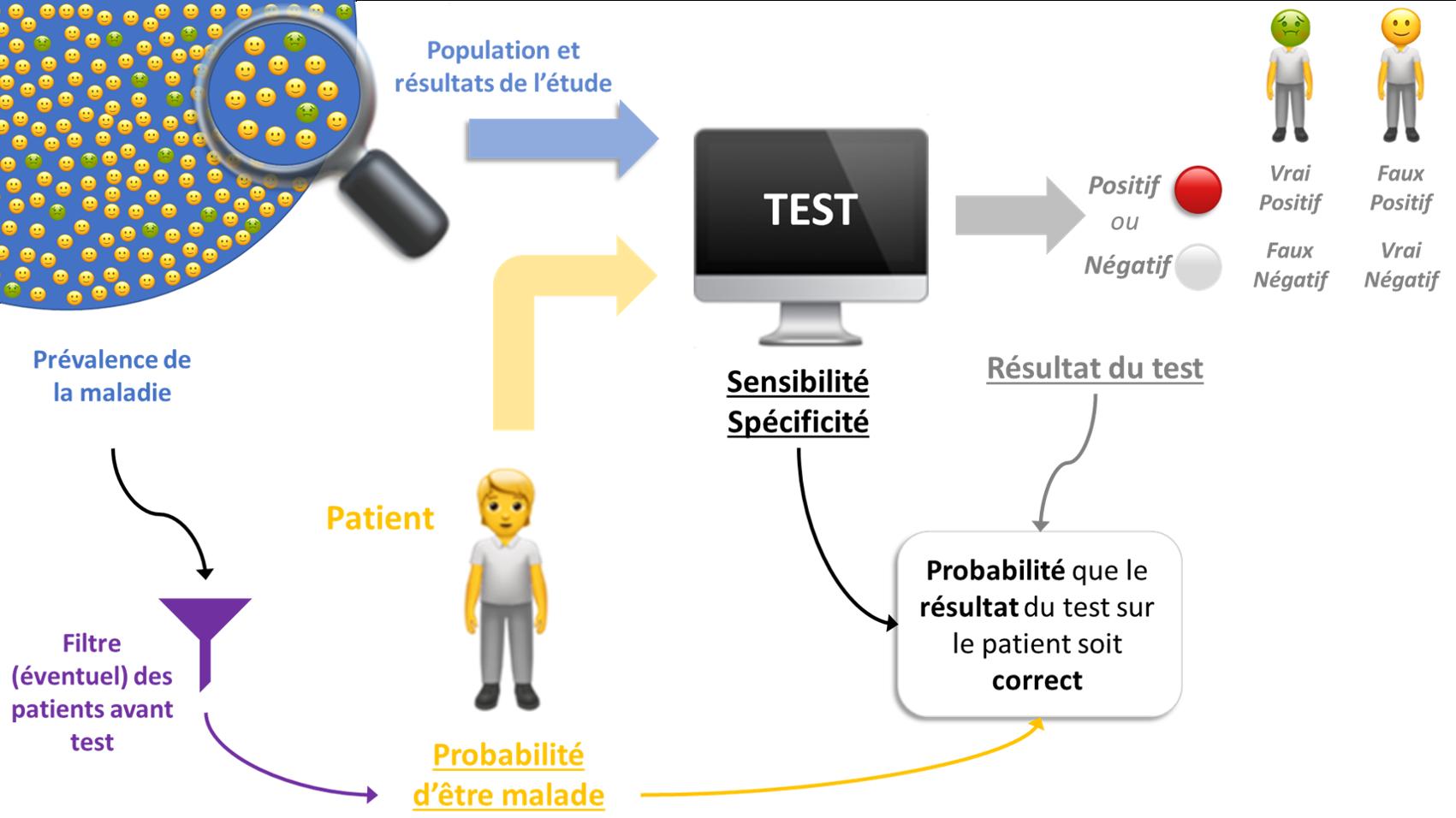 diagnostic et probabilités