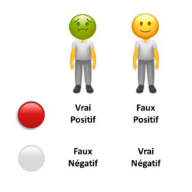 vrai/faux positif/négatif