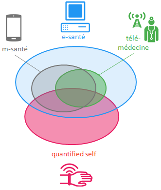cartographie santé connectée