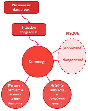 un risque est estimé selon sa probabilité et sa gravité, il survient en cas de danger et de   situation dangereuse
