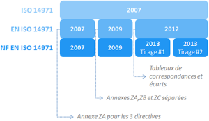 evolutions NF EN ISO 14971