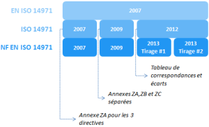 versions NF EN ISO 14971