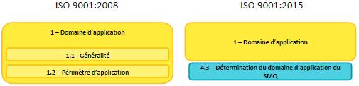 ISO 9001 2015 vs 2008 - Domaine application