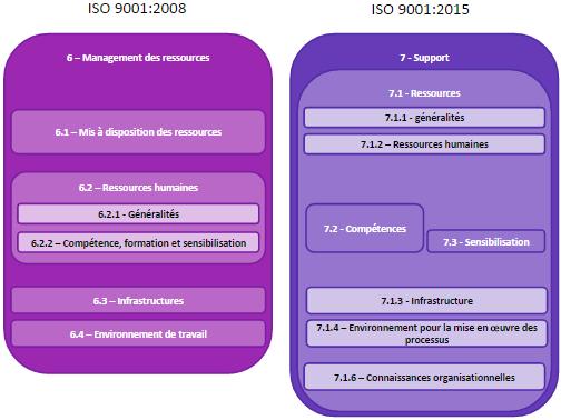 ISO 9001 2015 vs 2008 - Management des ressources