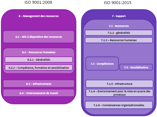 ISO 9001 2015 vs 2008 - Management des ressources