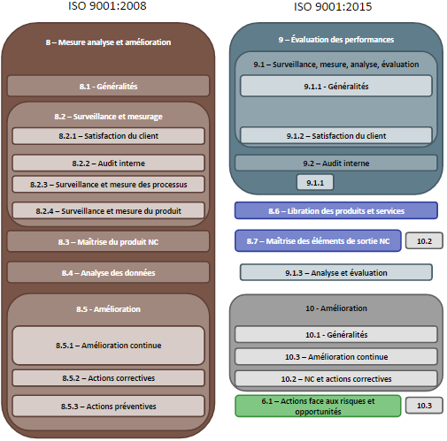 ISO 9001 2015 vs 2008 - Mesure analyse et amelioration