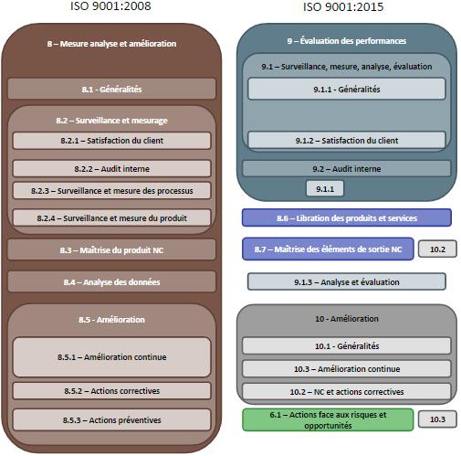 ISO 9001 2015 vs 2008 - Mesure analyse et amelioration