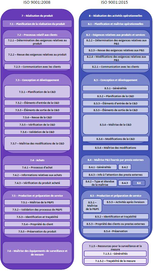 ISO 9001 2015 vs 2008 - Realisation du produit