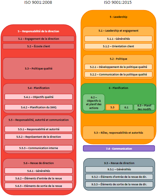 ISO 9001 2015 vs 2008 - Responsabilite de la direction