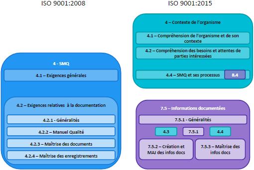 ISO 9001 2015 vs 2008 - SMQ