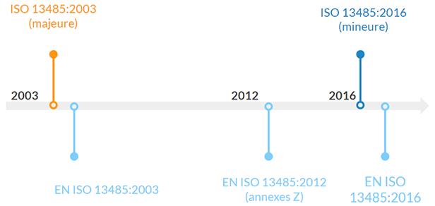Histrorique-revisions-ISO-13485