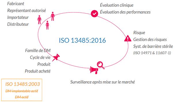 ISO-13485-2016-nouvelles-definitions