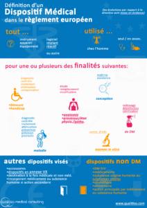 Reglement DM - Definition dispositif medical