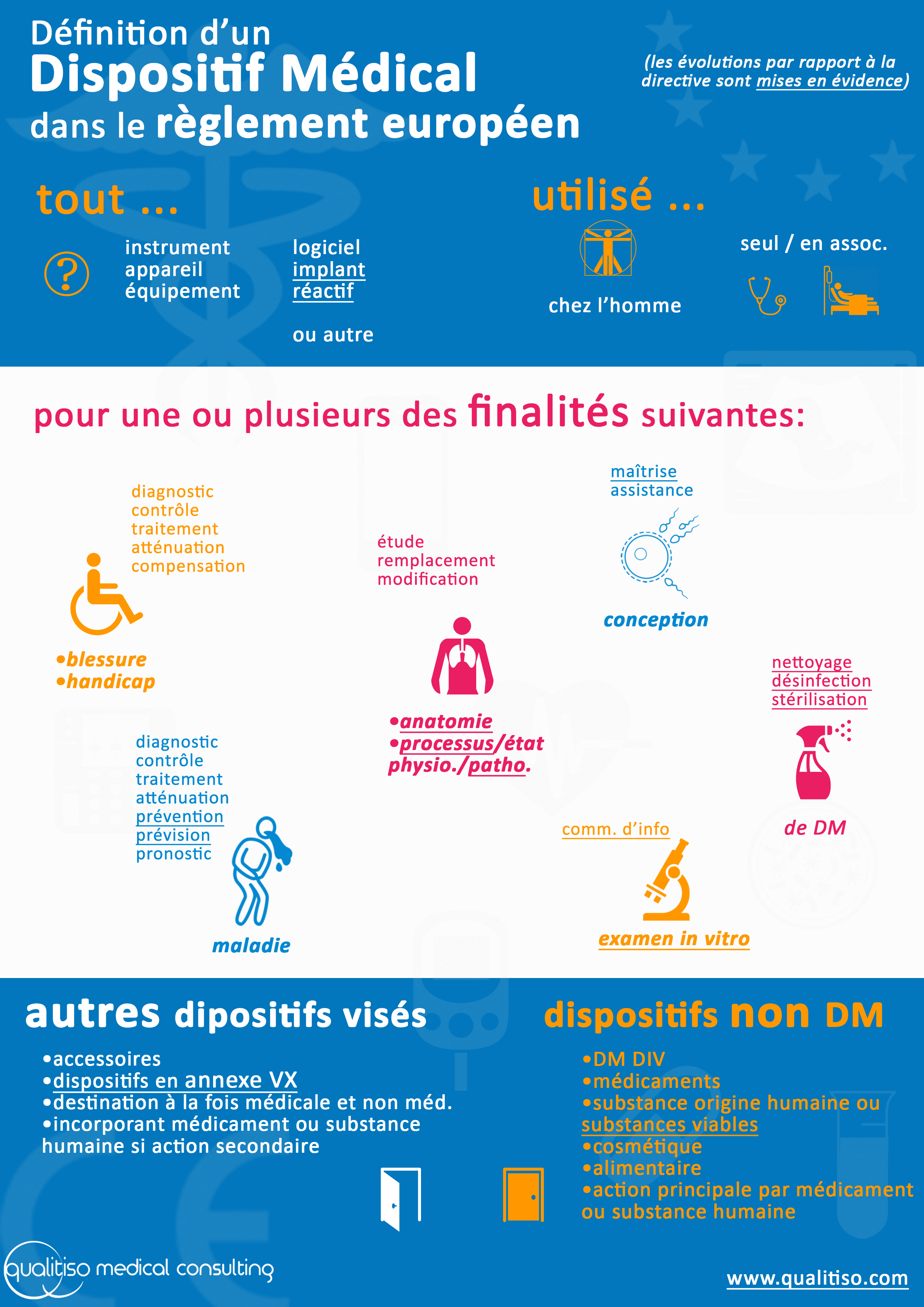 reglement dm dispositifs concernes
