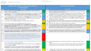 comparaison classification DM reglement directive