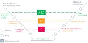 IEC 62304 - 2006 - cycle en V