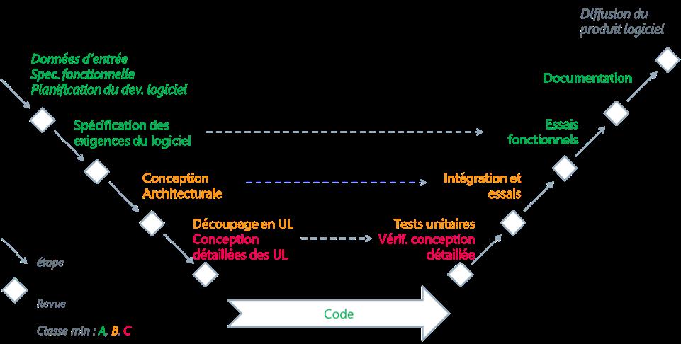 IEC-62304-A1-cycle-en-V