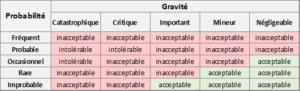 ISO 14971 acceptabilité