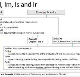 Guide pour les DM de classe I