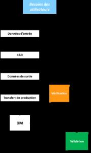 ISO 13485 - R&D - macro