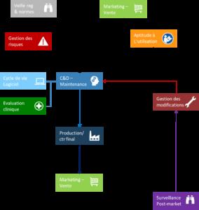 ISO 13485 - R&D - autres processus