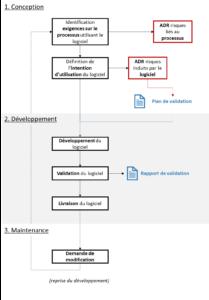 ISO TR 80002-2 validation des logiciels du SMQ