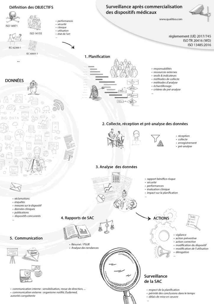 Surveillance apres commercialisation - Dispositifs Medicaux