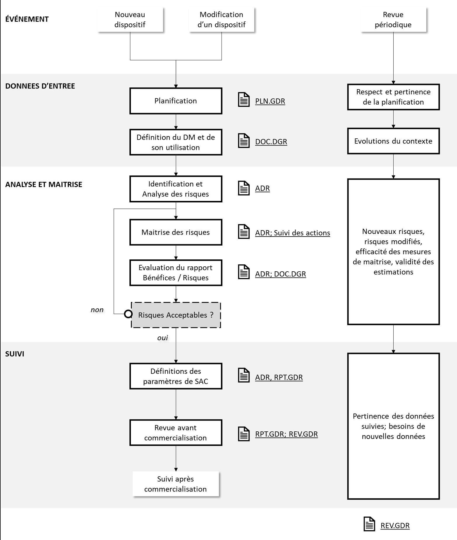 Logigramme - Procédure de Gestion des Risques - ISO 14971