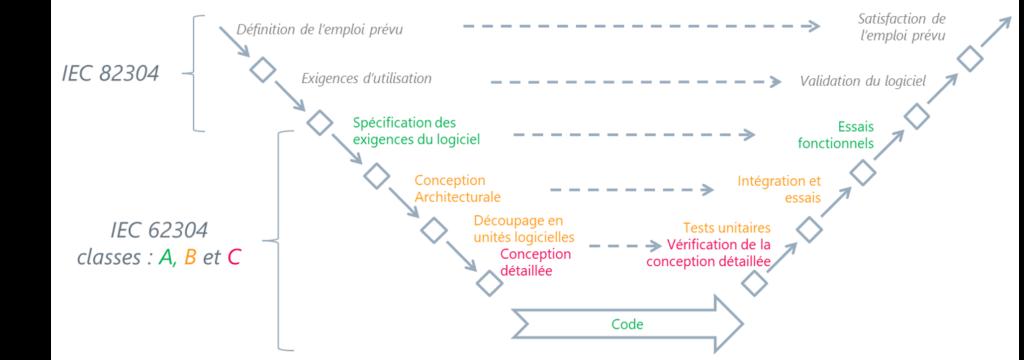 Le cycle en V, selon les normes IEC 62304 et IEC 82304-1