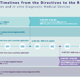 transition des directives aux règlements DM