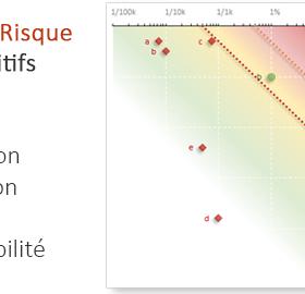 analyse des benefices et des risques